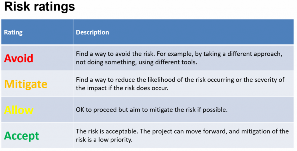 Risk Matrix Explained