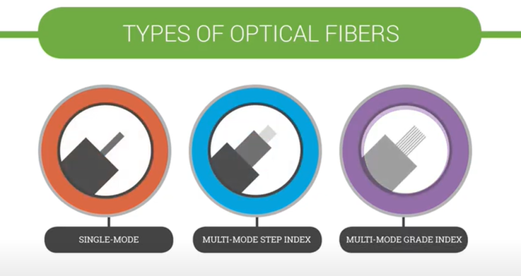 types of optical fibers