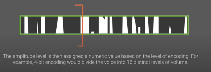 waveform-encoded